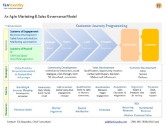 A Marketing and Sales Governance Model
