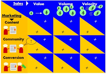 Sales and Marketing Alignment topics chart