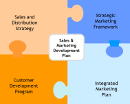 Sales and Marketing Dev Plan Clickable Cover