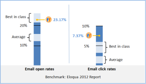 2012 Fan Foundry Email Open and Click rates vs Eloqua Benchmark Report